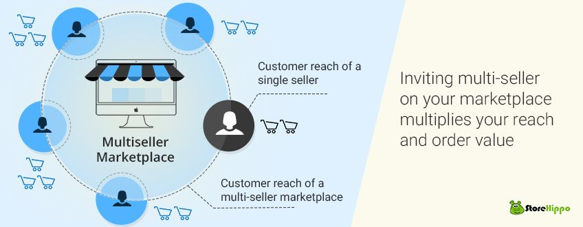 Earn more from your online store by converting it into a multi- seller marketplace