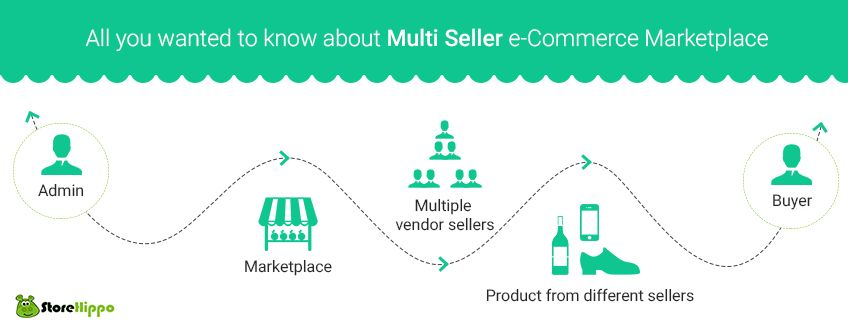 Decoding multi seller online store and its advantages over a webstore