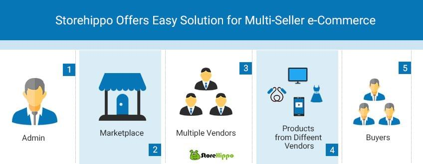 storehippo-offers-easy-solution-for-multiseller-e-commerce