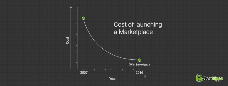 can-you-launch-the-next-flipkart-or-snapdeal-under-500-budget