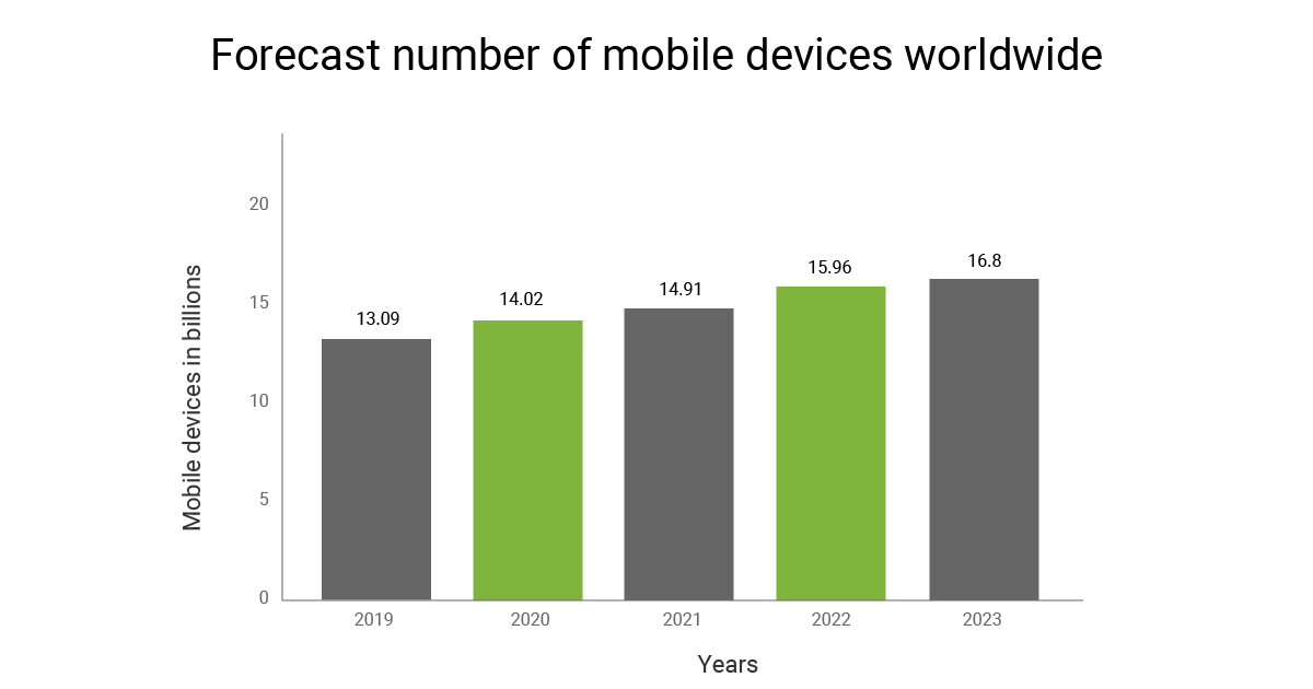 forecast number of mobile users