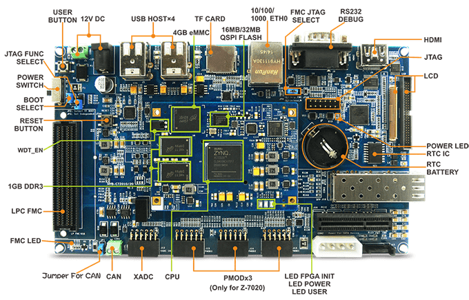 MYD-C7Z010 Development Board – with MYC-C7Z010 CPU Module for Xilinx XC7Z010-1CLG400C
